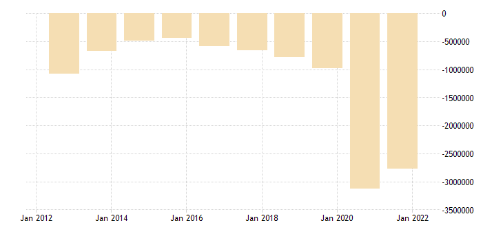 united states federal surplus or deficit [ ] mil of $ a na fed data